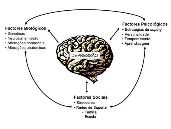 causas de depressão